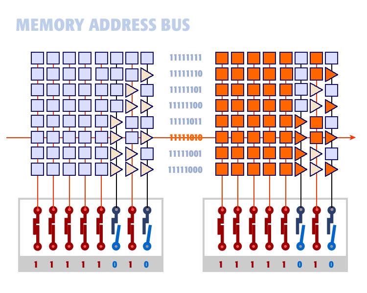 address bus