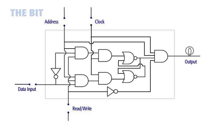 bit diagram