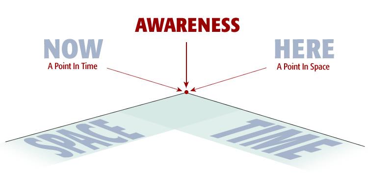diagram_awareness_both_time_space