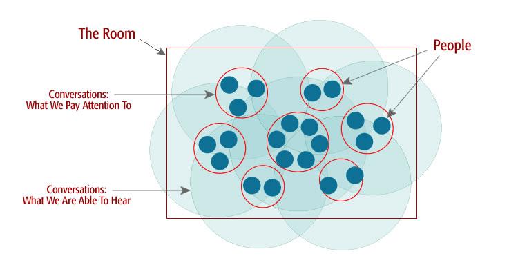 diagram_awareness_within_groups