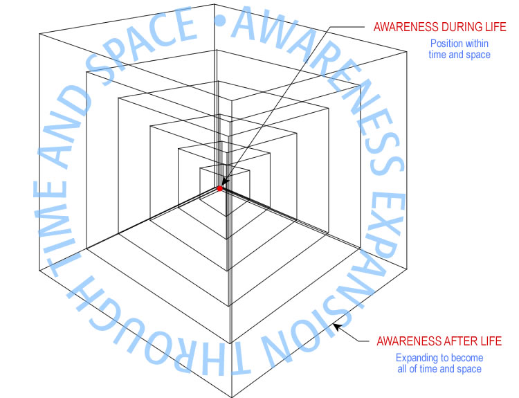 expansion_awareness_throughout_time_space