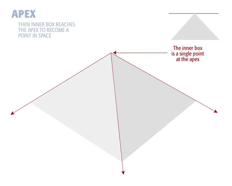 inner-box-at-apex