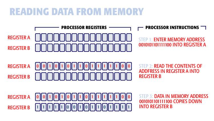reading_data