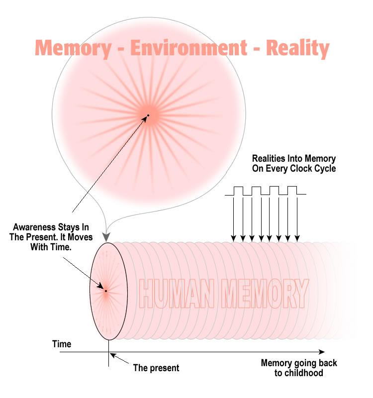 reality_into_memory